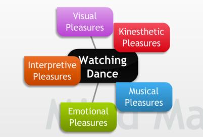 Watching Dance Mind Map